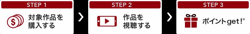 STEP1 対象作品を購入する→STEP2 作品を視聴する→STEP3ポイントget!